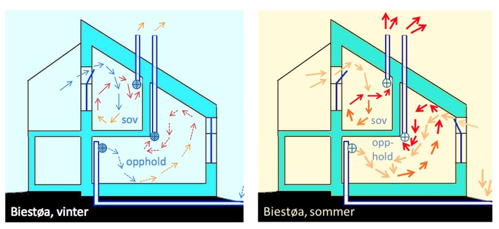 Prinsippskisse som viser hvordan ventilasjonen virker i vinter og ...