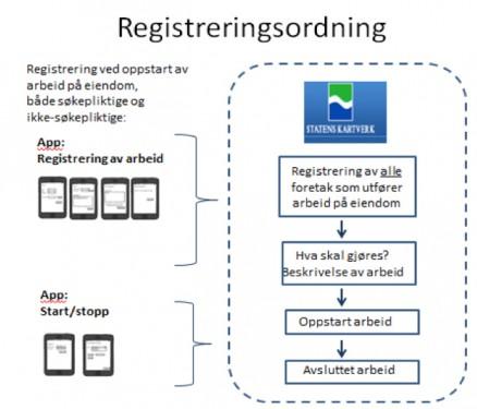 registreringsordning