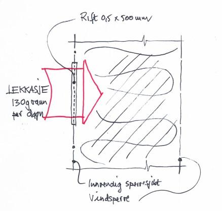 Klikk for stort bilde. Figur 2: Våtromsvegg med «dobbel dampsperre» - fukttransport ved konveksjon gjennom rift i membranen. (Illustrasjon: Anders Frøstrup)