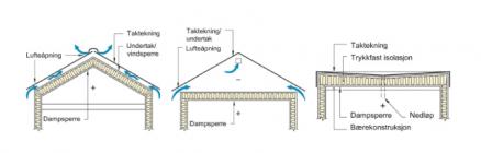 Skrå tak med varmeisolerte loftsrom, skrå tak med luftede loftsrom og flate, kompakte tak. (Illustrasjon: Trehus, Sintef Byggforsk)