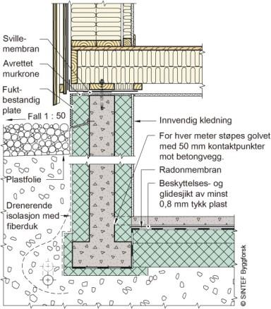 Figuren viser eksempel på betongvegg mot terreng isolert med minst 50 % av isolasjonen på utsiden. Eksemplet viser 100 mm isolasjon utvendig og innvendig. Isolert del av veggen over terreng kan beskyttes med fuktbestandig plate, mens under terreng kan man montere drenerende isolasjon med fiberduk. Dersom kjellergulvet er dypere enn én meter under terrengoverflate, må man etablere støttepunkter mot betongveggen. Det fins forskallings- og isolasjonssystemer som isoleres på denne måten.