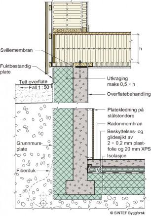 Figuren viser eksempel på betongvegg under terreng isolert bare på utsiden. Bruker man kledning på veggen innvendig, kan luftrommet bak kledningen tilleggsisoleres. Dampåpen isolasjon under terreng gir raskere uttørking og lavere fuktinnhold i betongveggen. Løsningen forutsetter et utkraget bjelkelag. Bjelkelaget tåler en utkraging tilsvarende halve bjelkelagshøyden utenfor den bærende veggen uten spesielle tiltak for én- og toetasjes småhus av tre.