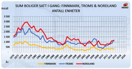 Boligbyggingen i antall enheter (gitte igangsettingstillatelser) for de tre nordligste fylkene fra 1970 til 2015. (Illustrasjon: NESO)
