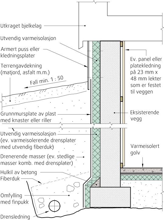 """""""Lag rom i kjelleren"""" viser oppdaterte løsninger for yttervegger mot terreng. (Illustrasjon: Sintef Byggforsk"""