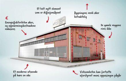 PAROC Reface gir eiendommer en smart facelift. (Illustrasjon: Paroc)