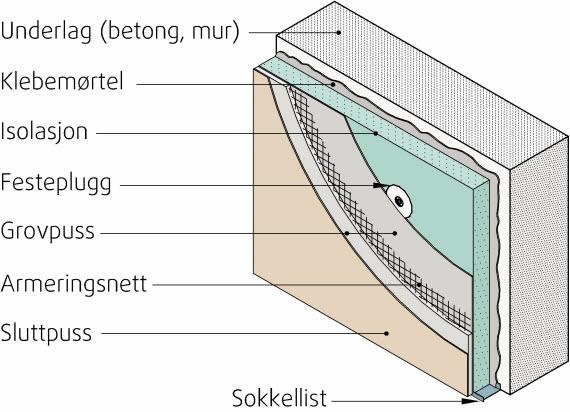 Fig. 1. Prinsipiell oppbygging av puss på isolasjon. (Illustrasjon: Byggforskserien)